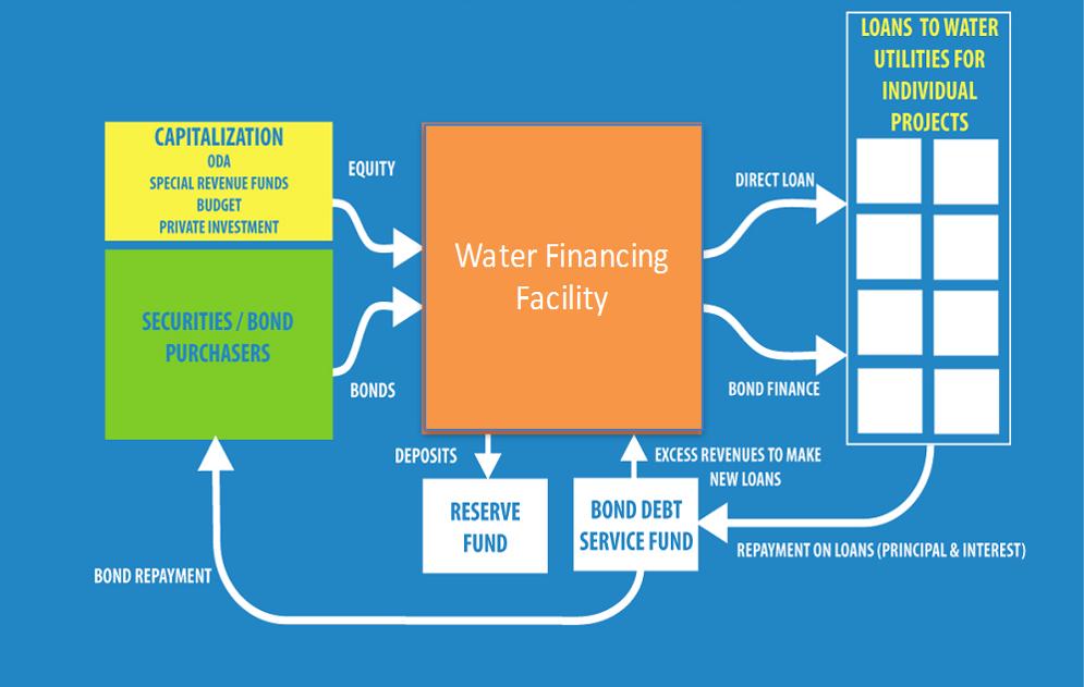 Water Finance Facility 1